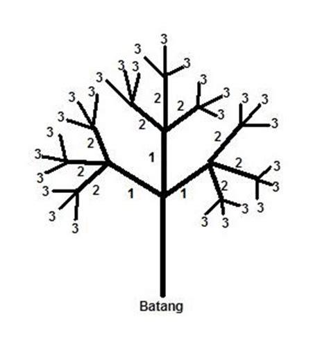 gambar sisir pemangkasan cara perawatan pohon mangga anakciremai