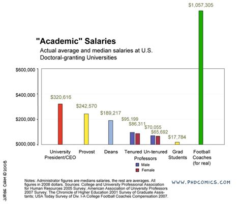 Mba Psychology Salary by Salary What Are The 25th 75th Percentile Ranges For The