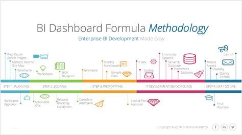 BI Dashboard Formula Methodology   Innovation Enterprise
