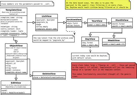 django tutorial generic views project post mortem exle expin franklinfire co python