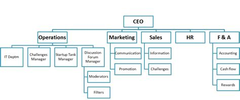 Our People Organization Organizational Chart Autos Post Startup Org Chart