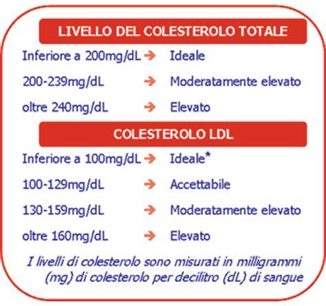 alimenti che contengono colesterolo buono nutrizione biologica 2013 12 08