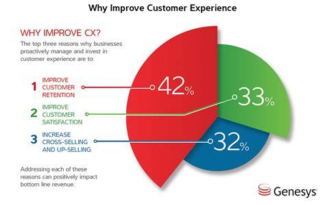 customer service marketing improved customer experience