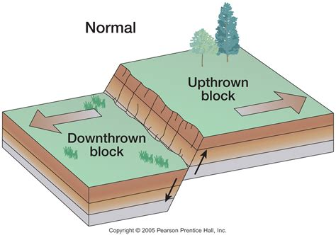normal fault diagram fault block mountains
