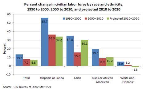 statistics bureau usa labor projections to 2020 the economics daily u