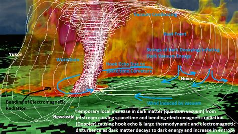 Image result for Tulsa, Oklahoma weather