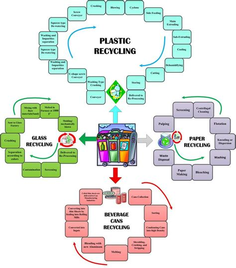 glass recycling process diagram me810111 waste management