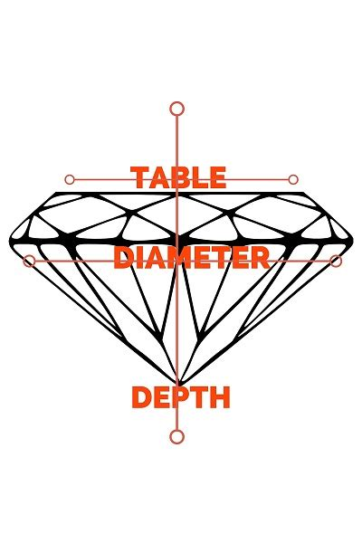 what does table in diamonds what is a depth percentage and does it matter