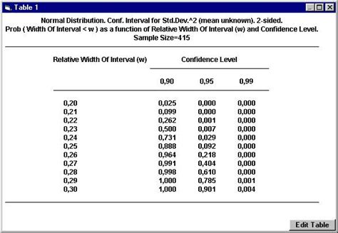 Level Of Confidence Table by Studysize Software For Sle Size Calculation And Power