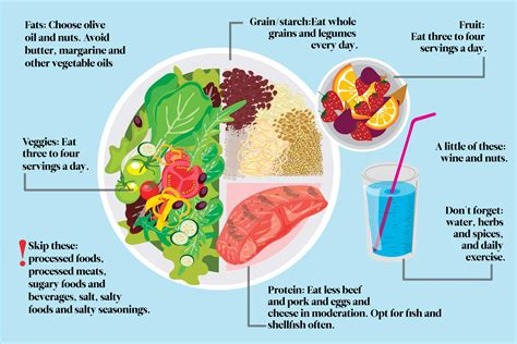 should you eat a mediterranean mediterranean diet a beginner s guide and how to start