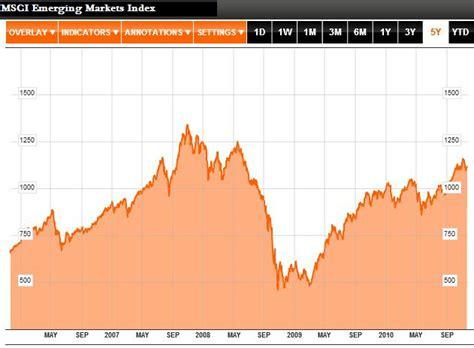 jp emerging markets index emerging currencies forex