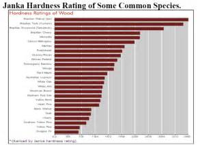 janka hardness rating related keywords janka hardness