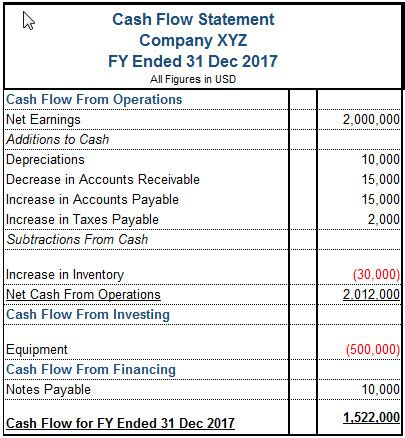 sample statement of cash flow 9 documents in pdf