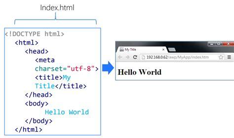 html format url dunia telekomunikasi dan komputer web server siemens s7 1200