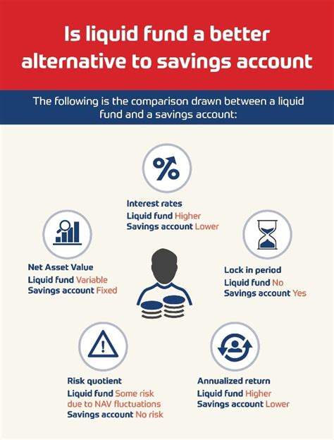 better alternative to is liquid fund a better alternative to savings account