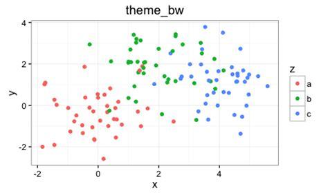 ggplot2 theme bw ggplot2でグラフ作成 2 yoshi nishikawa s blog