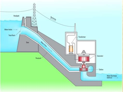general layout of hydro power plant hydal power plant