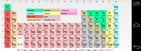 harness the power of the periodic table of the elements in
