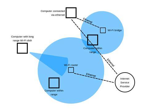 wi fi wikipedia file wi fi range diagram svg wikimedia commons