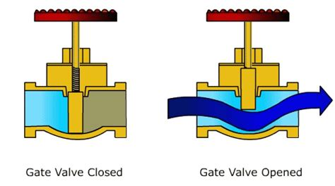 gate valve cross section anilpagar just another wordpress com site