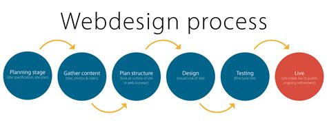 design is process website design company in delhi best website designer in