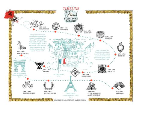 Timeline of french furniture periods lolo french antiques et more