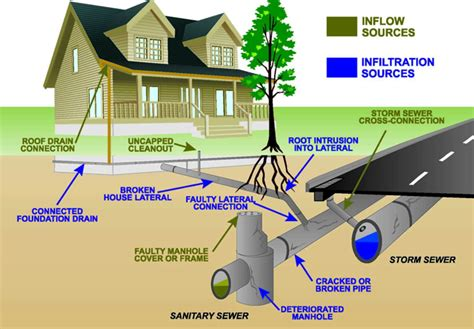 County Line Plumbing by Image Gallery Sewage Line