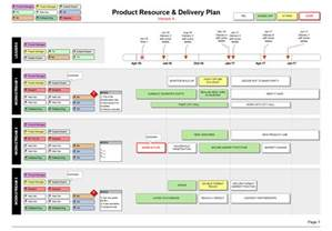 resource schedule template product resource delivery plan teams roles timeline