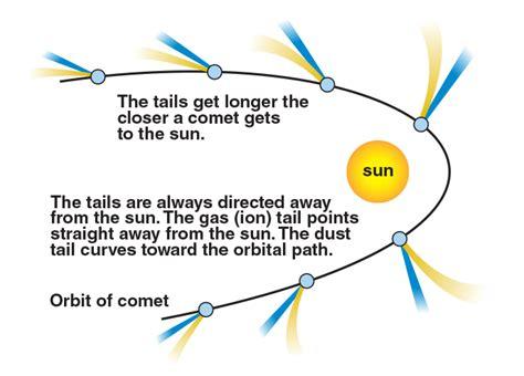 comet diagram diagram of a comet wiring diagram schemes