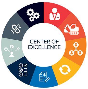 center of excellent the center of excellence coe provides agile and fit for