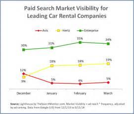 Car Rental Agencies For 21 How Did Car Rental Companies Change Their Ppc Market