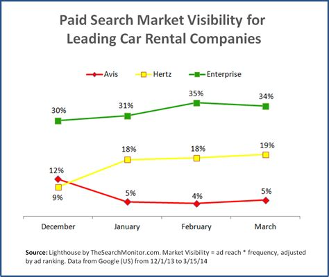 Companies That Search For How Did Car Rental Companies Change Their Ppc Market Visibility In Q1