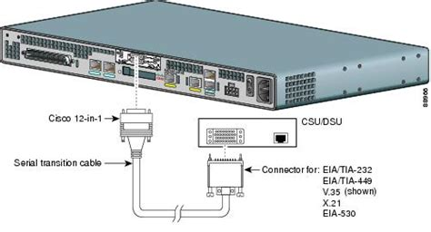 serial port connection cisco iad2430 series integrated access device hardware