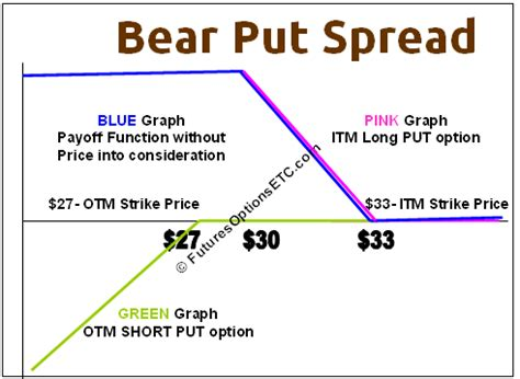 Sell Calendar Put Spread Call Spread Option Strategy Exchange Rate Lira