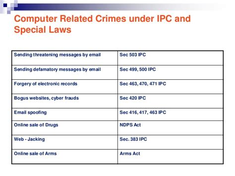 ipc section 417 cyber crime