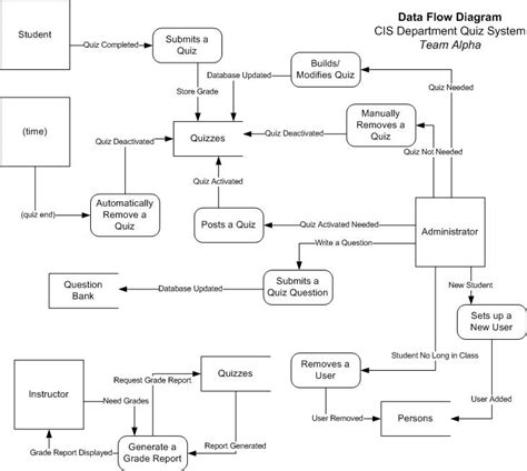 data flow diagram template visio data flow diagram