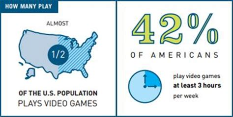 Almost Half Of All Gamers In The Uk Are by 2015 Essential Facts Report Finds Nearly Half Of The U S