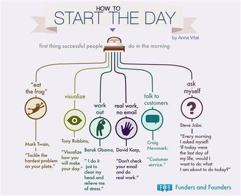 What A Way To Start A Day by How To Start The Day Things Successful Funders