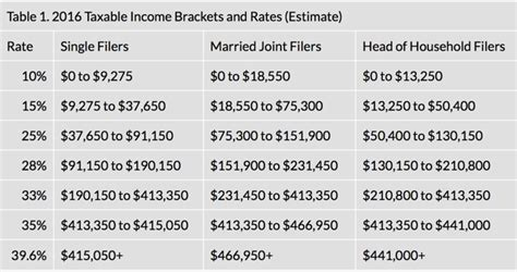 2016 federal tax rate tables taxes win the lottery sam and will