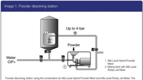 Ingredients For Lava L by Alfa Laval S Hybrid Mixers Prevent Lumping In Food Production