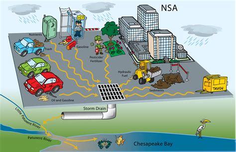runoff diagram road runoff and environmental pollution eniscuola