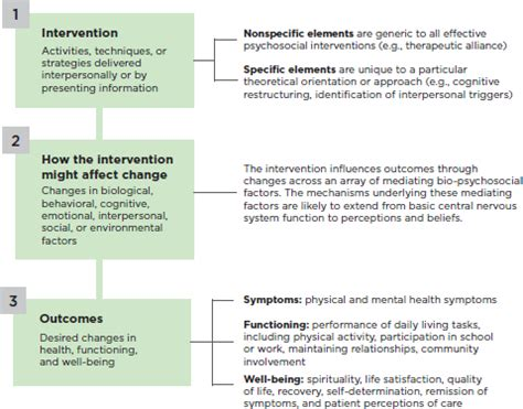 1 Introduction Psychosocial Interventions For Mental And