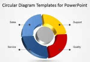 Cycle Flow Chart Template by Using Circular Diagrams To Model A Process Cycle In Powerpoint