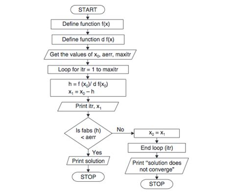 flowchart of newton raphson method newton raphson method algorithm and flowchart code with c