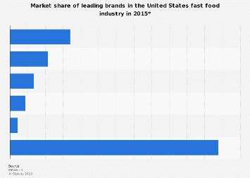 Most Valuable Fast Food Brands Worldwide 2016 Statistic by Subway Restaurant Sales U S 2016 Statistic