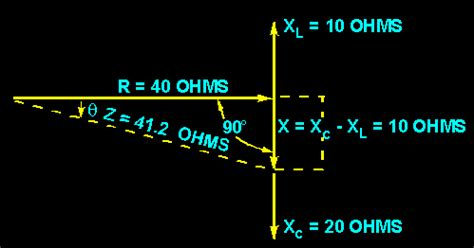 capacitive reactance of ohms impedance