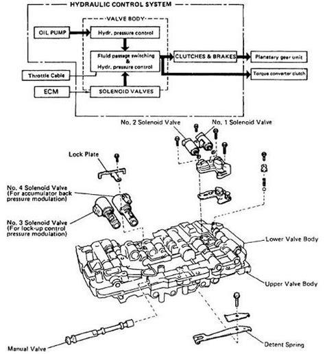 automotive service manuals 1998 lexus lx transmission control service manual how to replace shift solenoid 1995 lexus es 1994 es300 problem is that i was