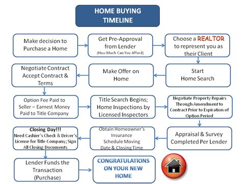 timeline buying a house tips for first time home buyers the process selling real estate by design