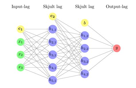 draw neural network diagram tikz pgf how to add bias and weight to neural network
