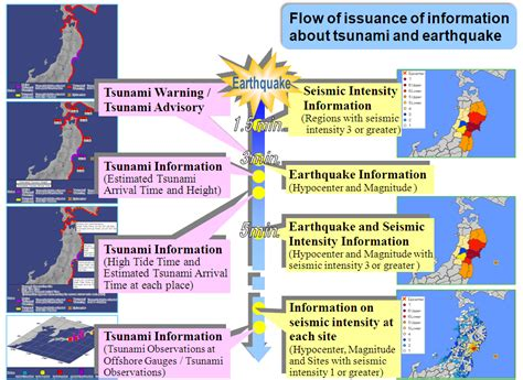 earthquake gov japan meteorological agency flow of issuance of